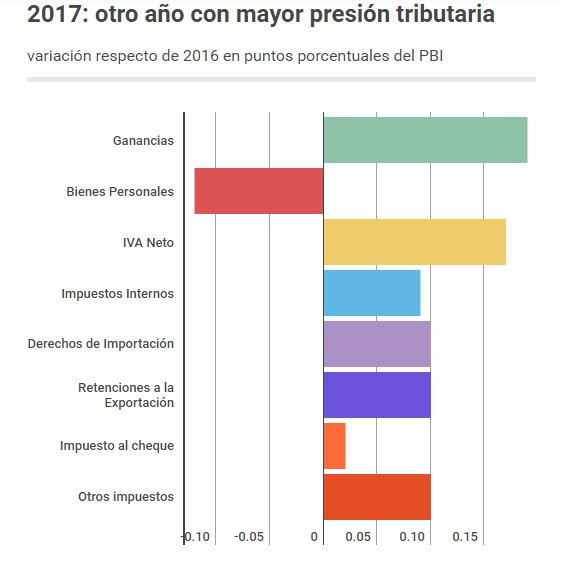 impuestos 2017